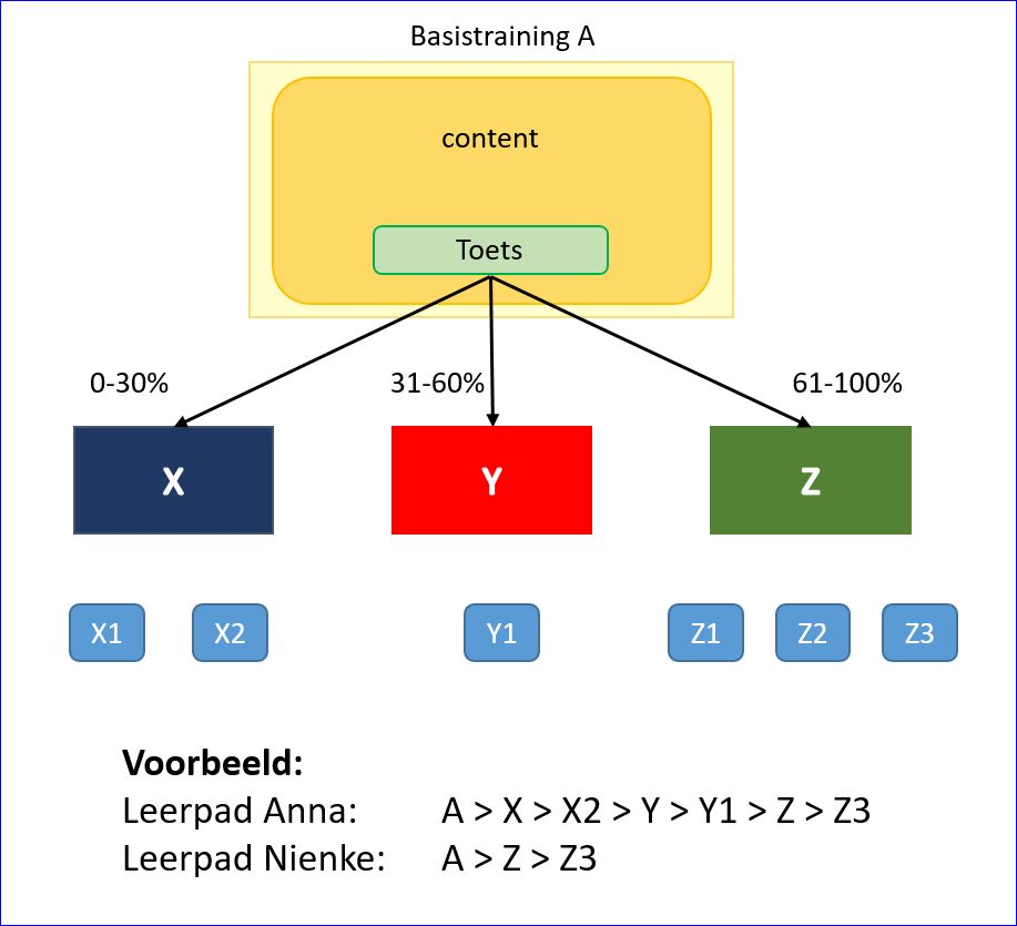 Adaptive Learning 2
